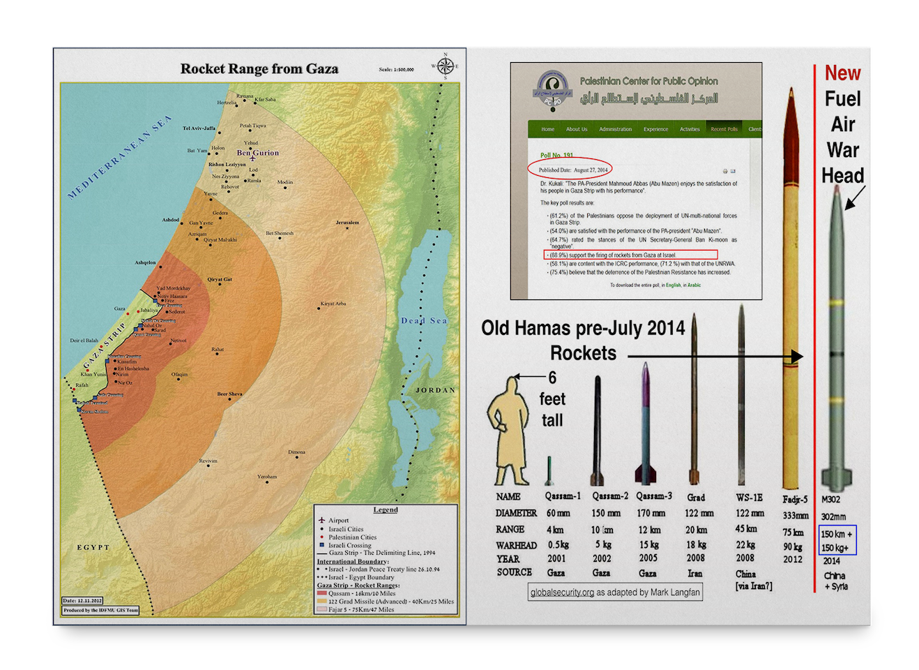 hamas graph with artillery rocket range map