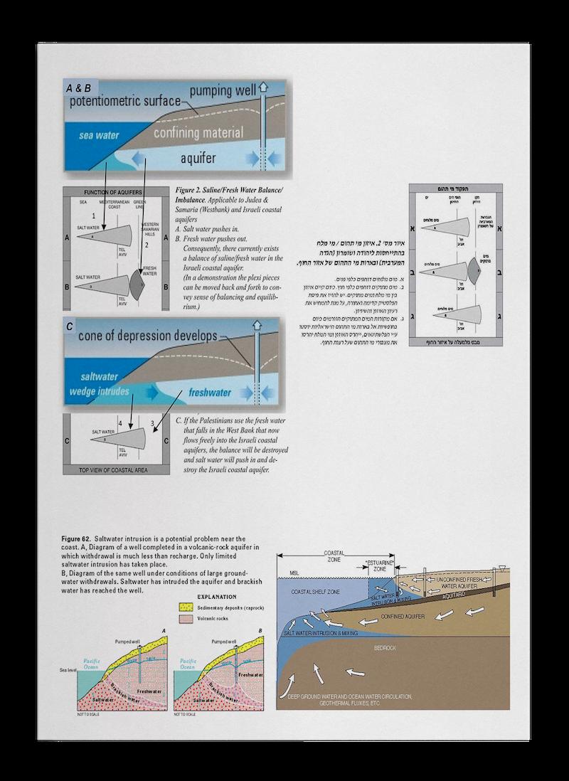 water aquifer graphics