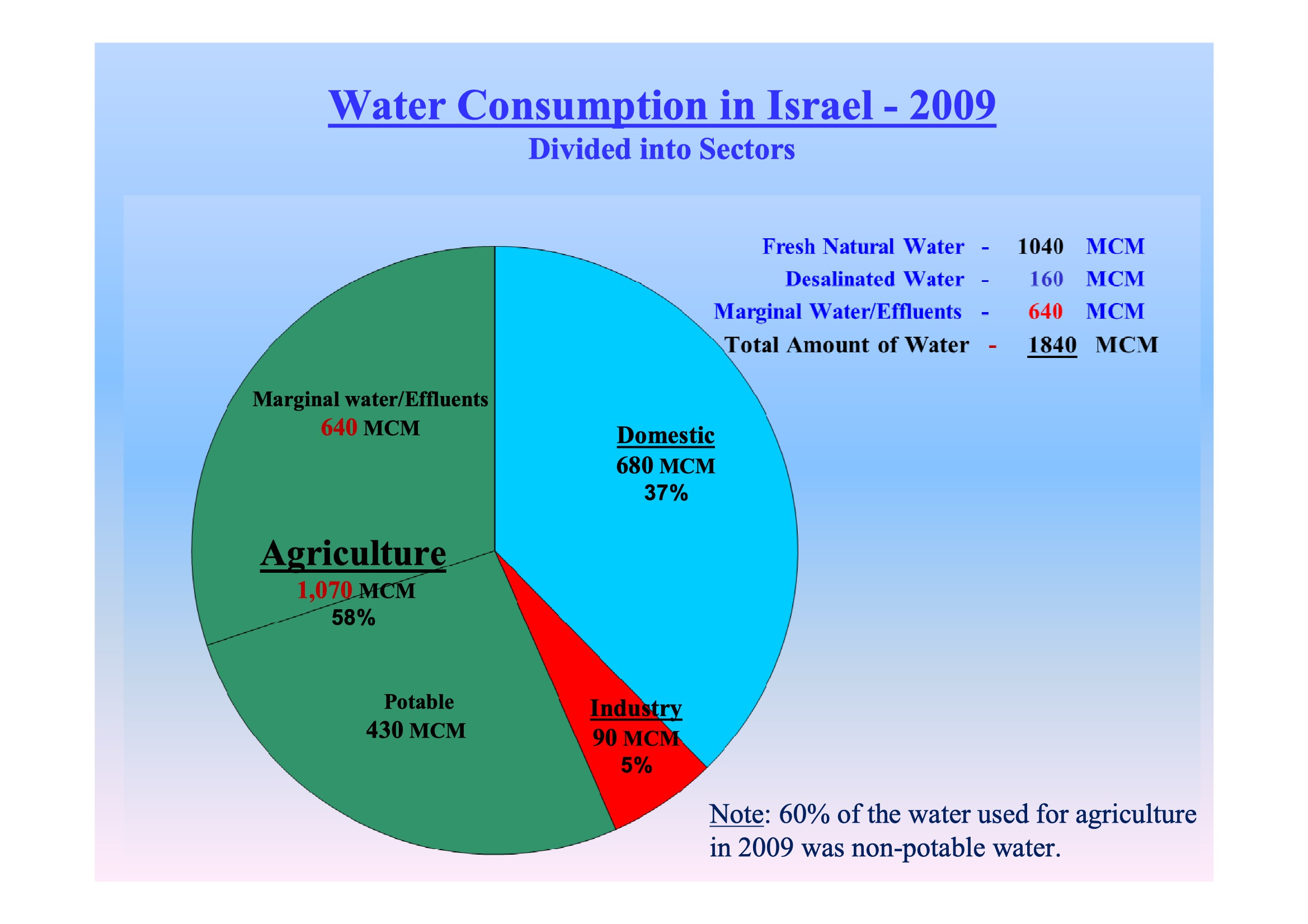 The Water Issue Between Israel and the Palestinians