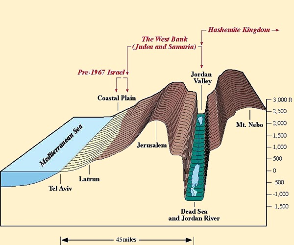 Water Topographic Cross Section
